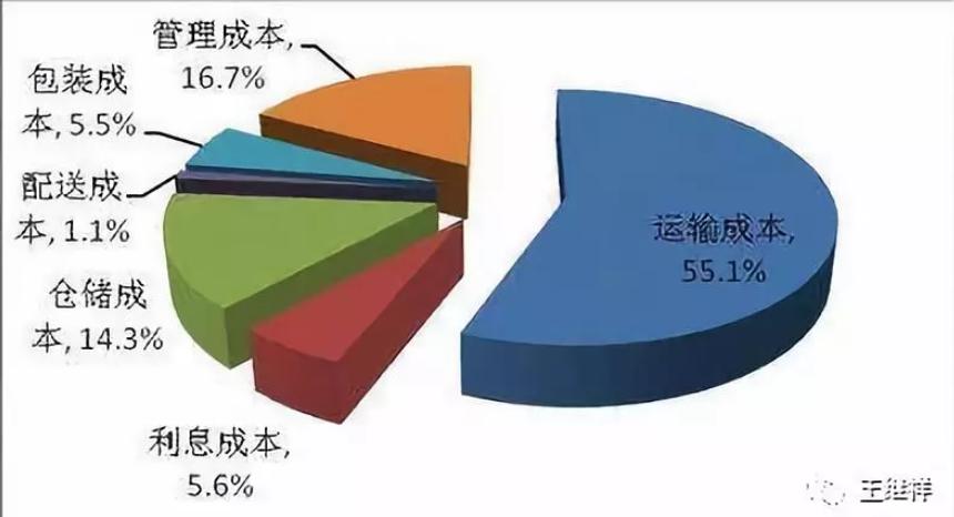 中国物流费用占gdp多少_河南省社会物流费用占GDP比率连续7年回落物流降本增效明显